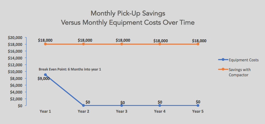 Camerado Springs Monthly Pick-Up Savings Versus Monthly Equipment Costs Over Time.png