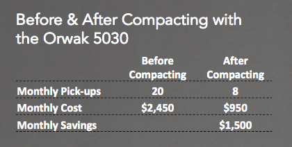 Camerado Springs Pick-Up Count and Costs Before and After Compacting with Orwak 5030.png