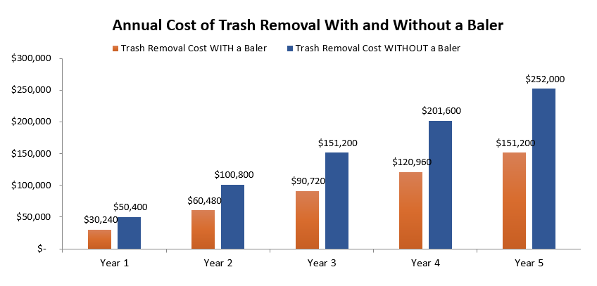 Example_of_Annual_Cost_Removal_With_and_Without_a_Baler.png